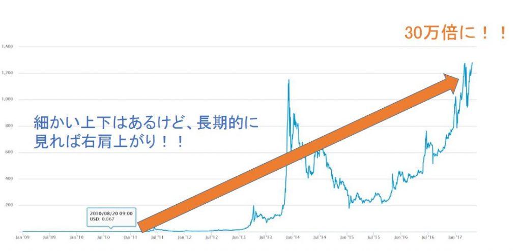 仮想通貨は長期で上昇