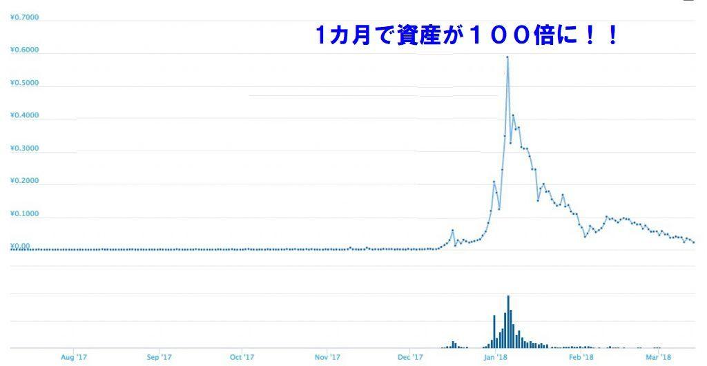 仮想通貨XPのチャート