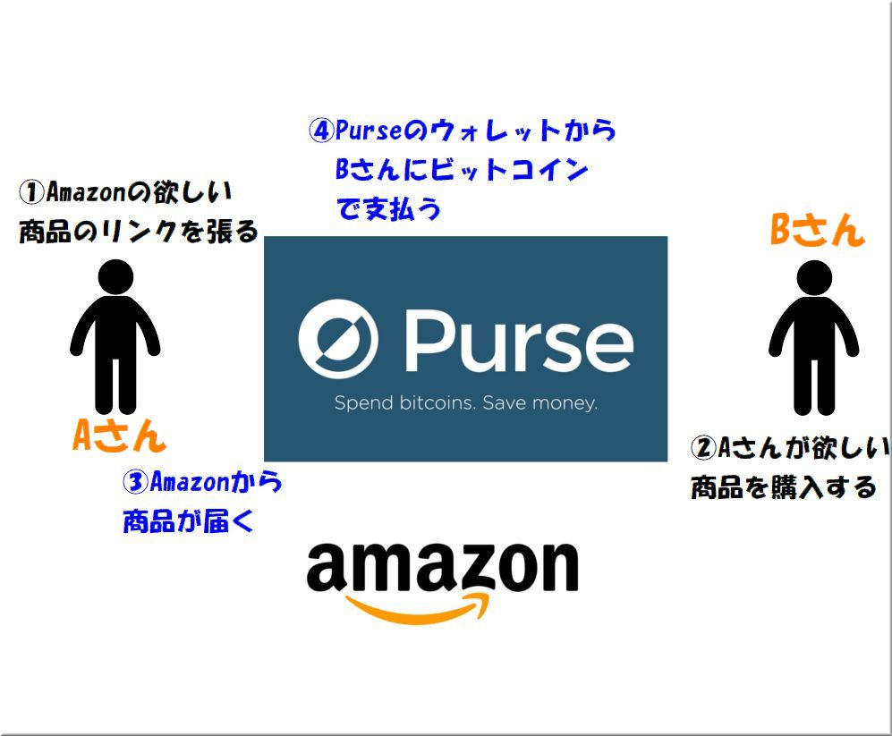 Purse.ioの買い方