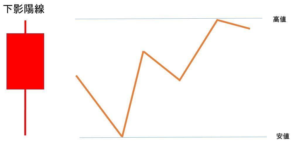 初心者のチャートの見方「下影陽線」