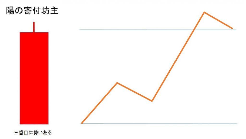 仮想通貨チャートの見方「陽の寄り付け」