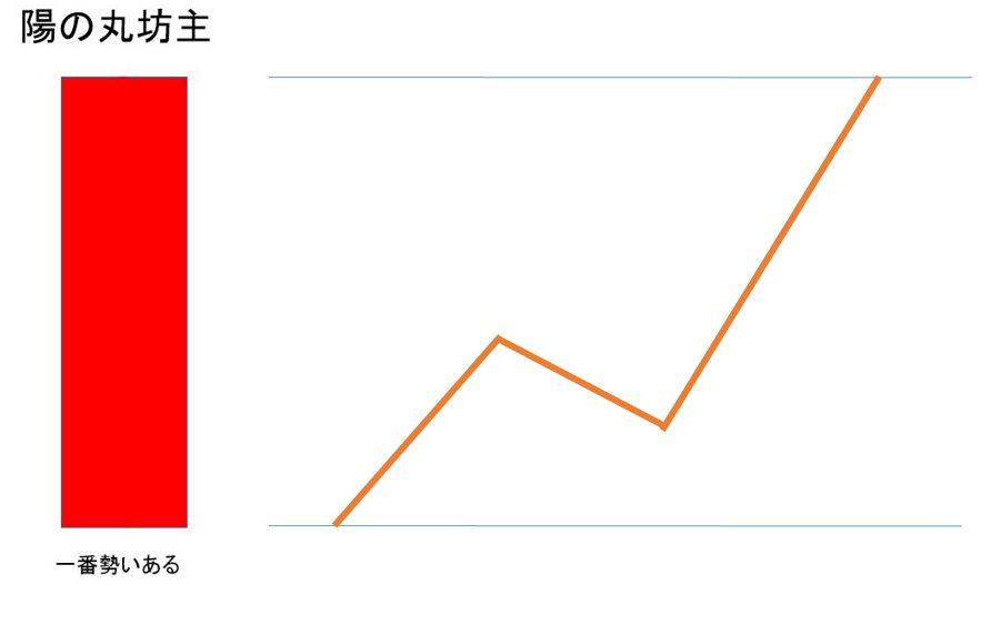 仮想通貨チャートの見方「陽の丸坊主」