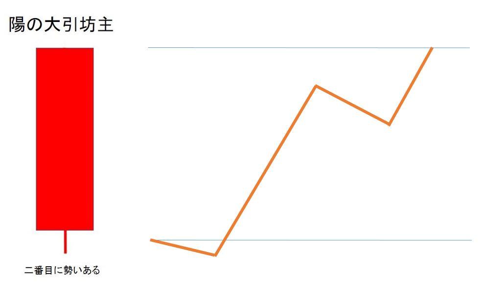 仮想通貨チャートの見方「陽の大引坊主」