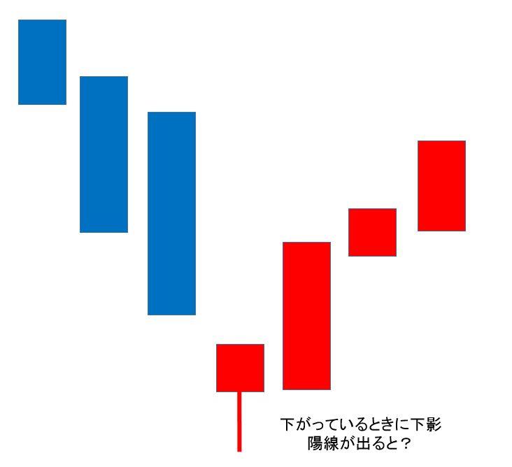仮想通貨チャートの見方「下影陽線」が出ると反転