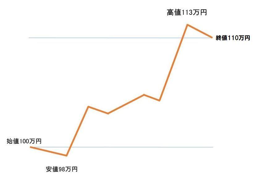 仮想通貨チャートの見方
