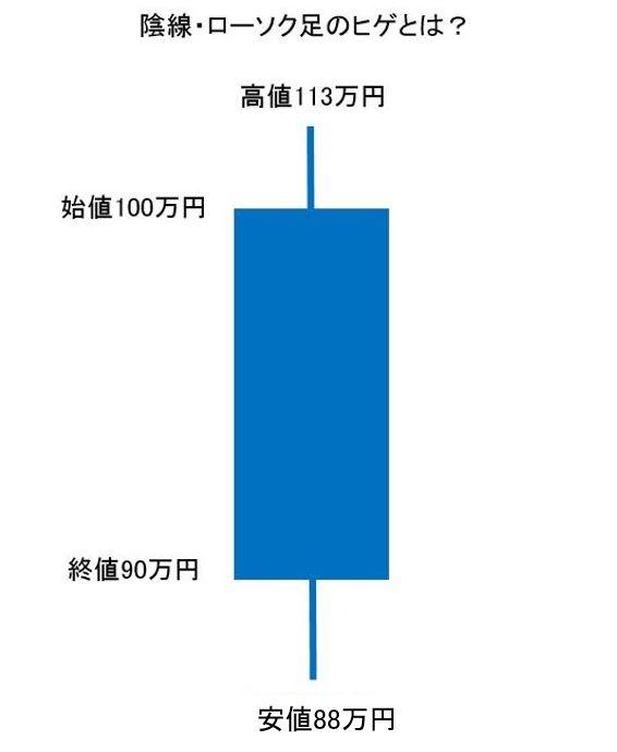 仮想通貨チャートの見方陰線