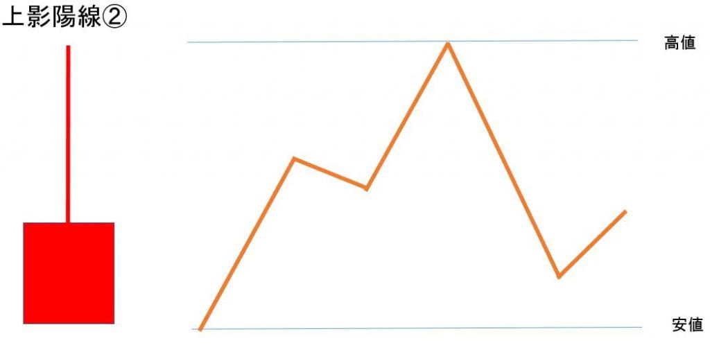 初心者のチャートの見方「上影陽線」
