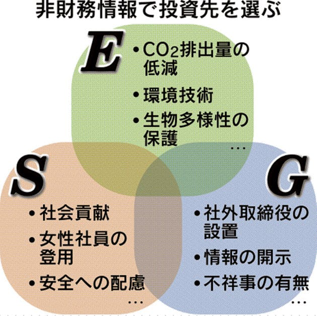 ESG投資とは