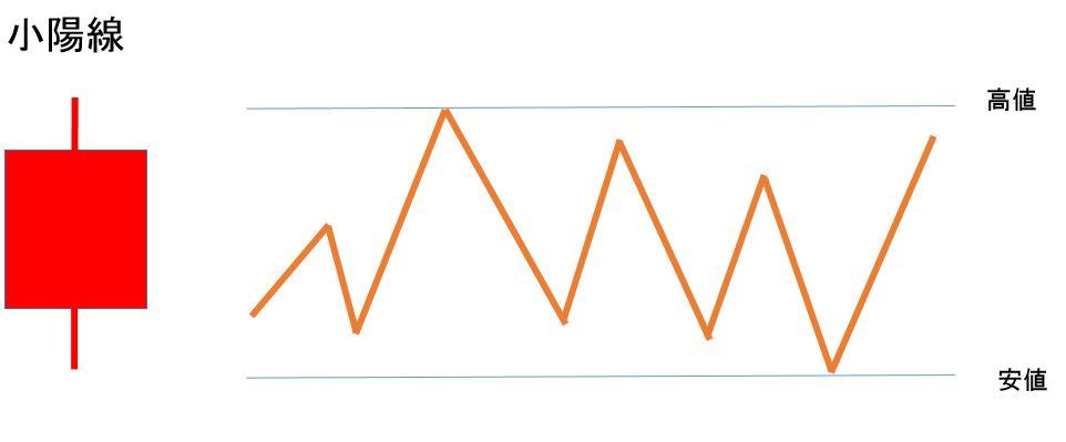 初心者のチャートの見方「小陽線」