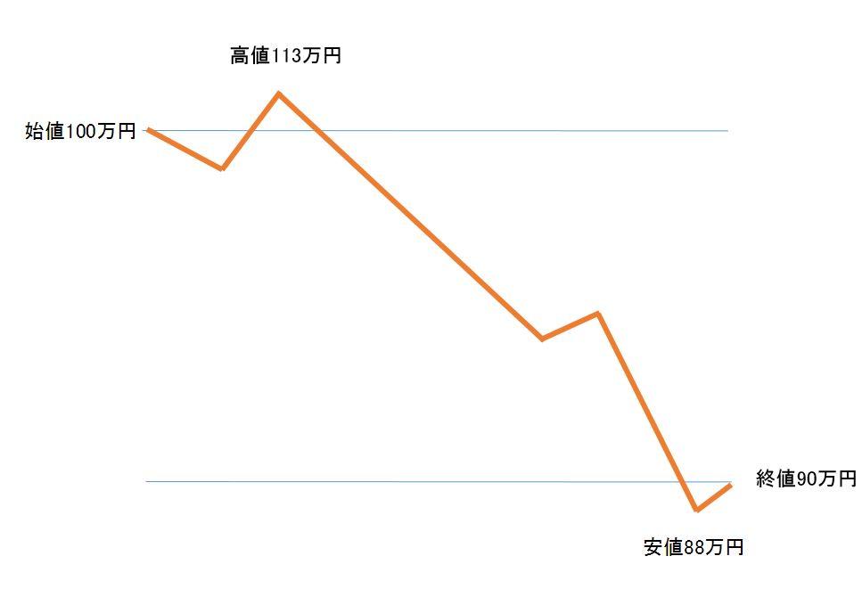 仮想通貨チャートに見方陰線